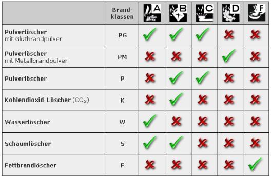 Feuerlöscher kategorien